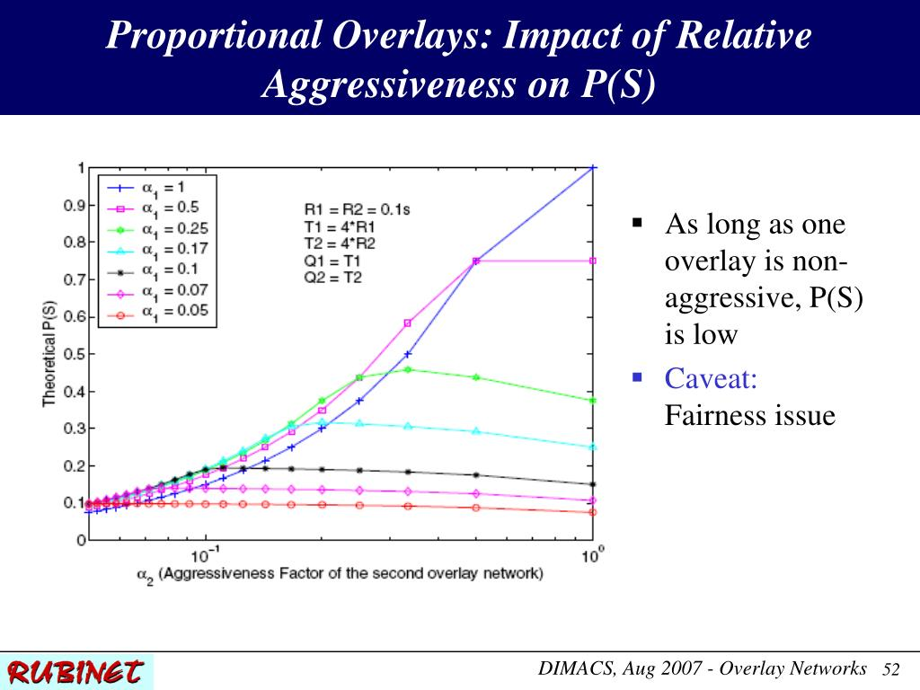 Proportional Overlays: Impact of Relative Aggressiveness on P(S)