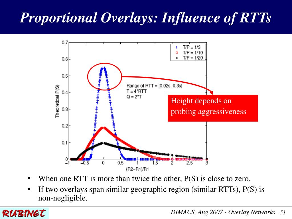 Proportional Overlays: Influence of RTTs