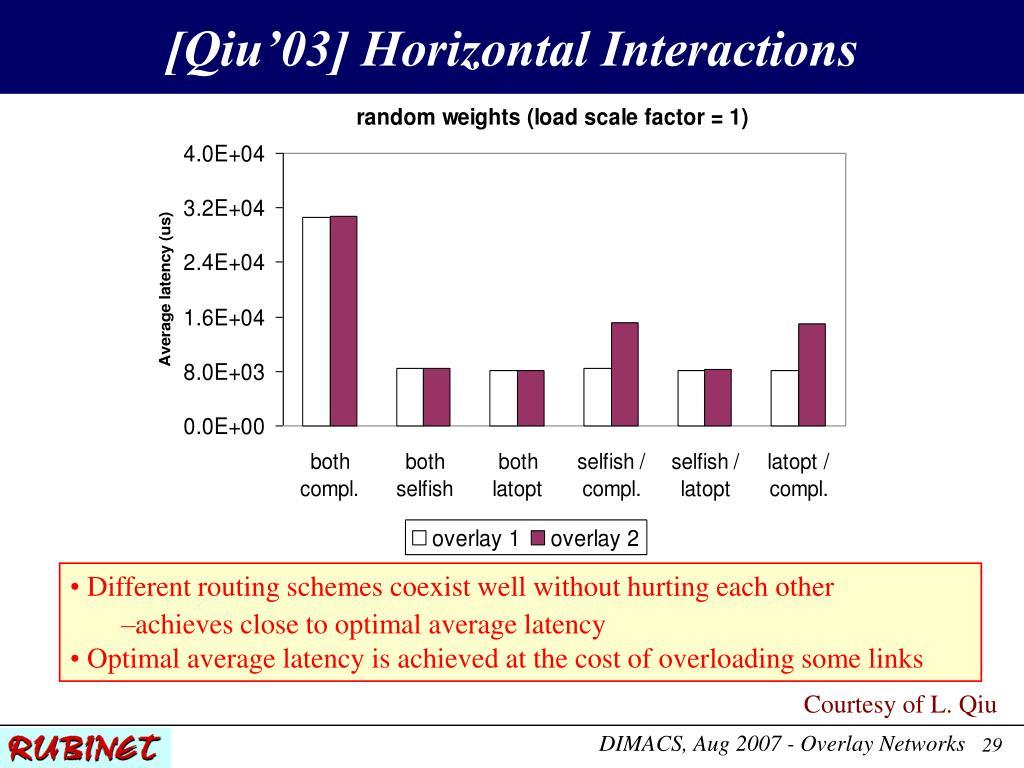 [Qiu'03] Horizontal Interactions