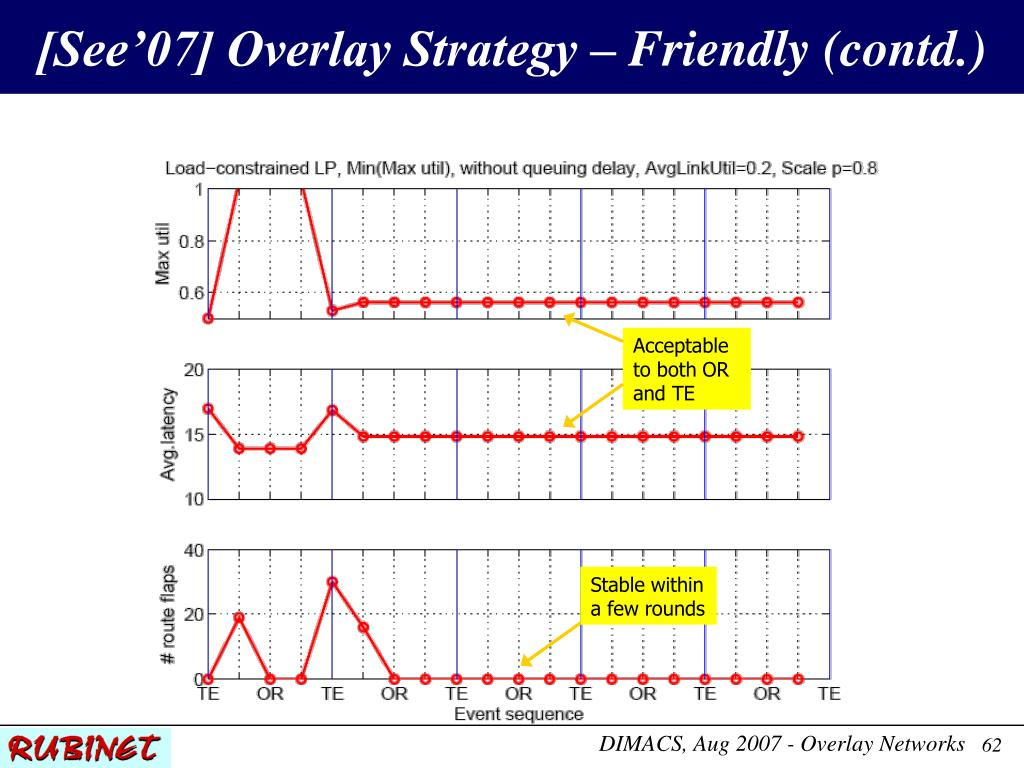 [See'07] Overlay Strategy – Friendly (contd.)