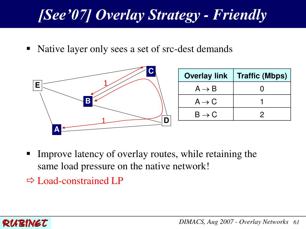 [See'07] Overlay Strategy - Friendly