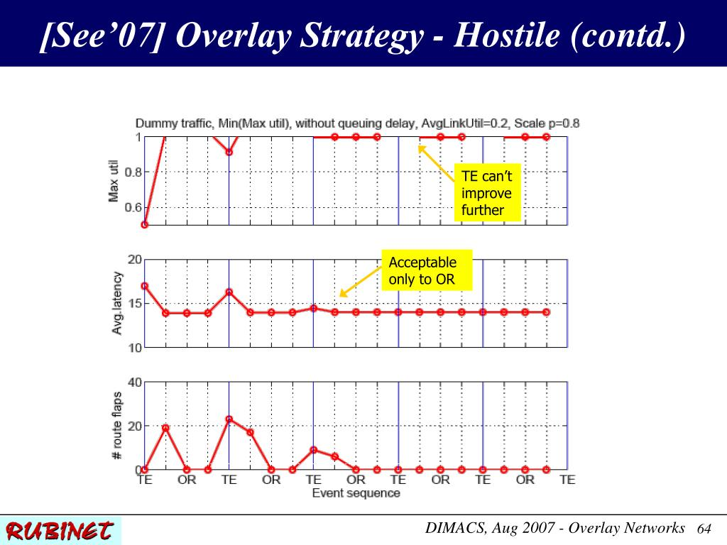 [See'07] Overlay Strategy - Hostile (contd.)