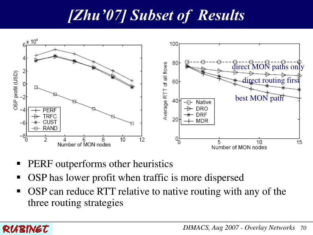 [Zhu'07] Subset of  Results