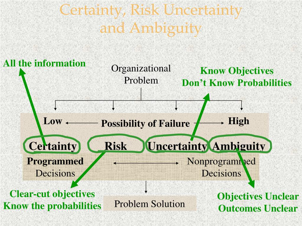 Certainty, Risk Uncertainty