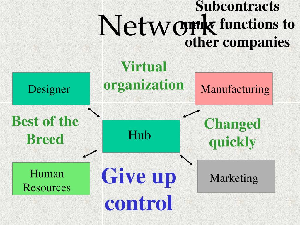 Subcontracts many functions to other companies