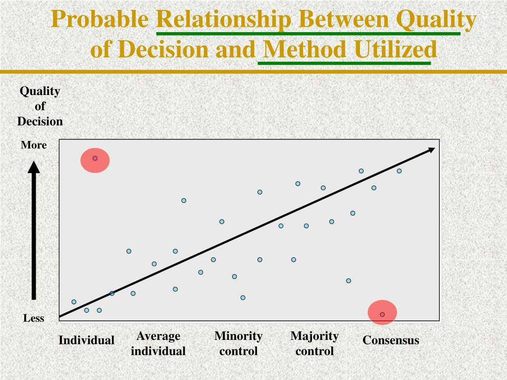 Probable Relationship Between Quality