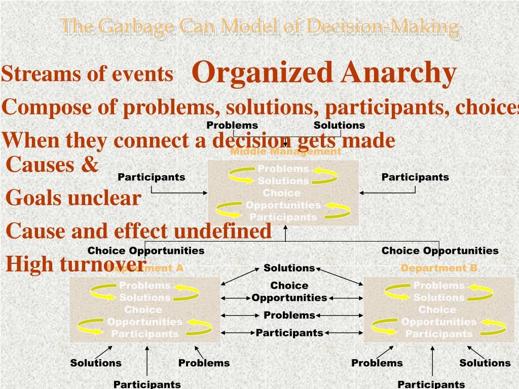 The Garbage Can Model of Decision-Making