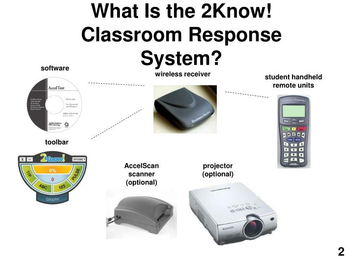 What is the 2know classroom response system