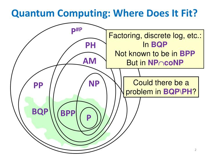 Quantum Computing: Where Does It Fit?