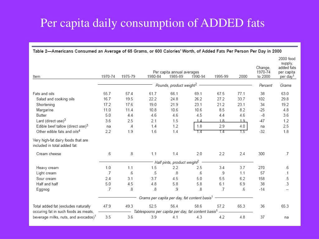 Per capita daily consumption of ADDED fats