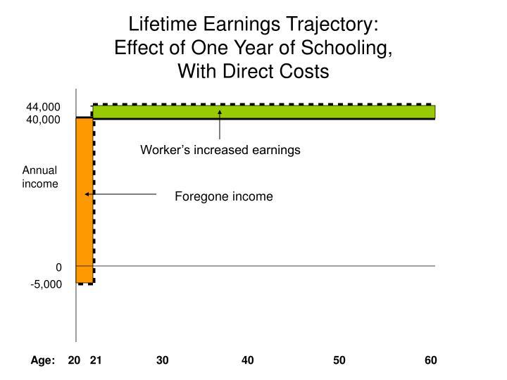 Lifetime Earnings Trajectory: