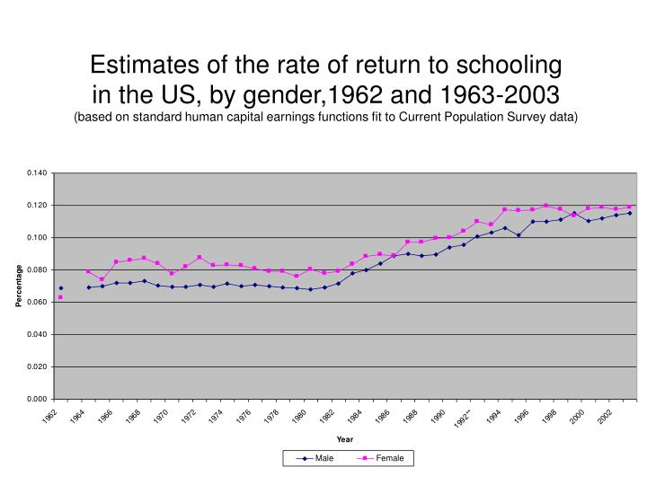 Estimates of the rate of return to schooling