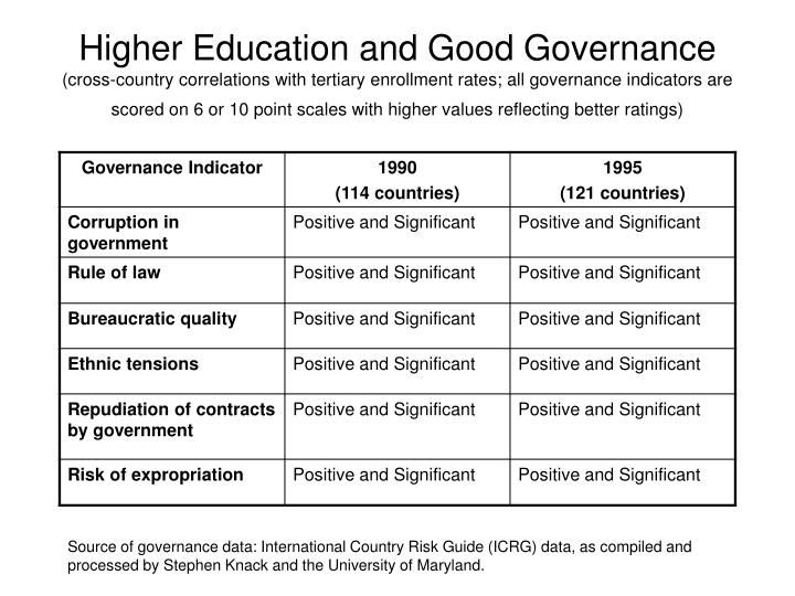 Higher Education and Good Governance