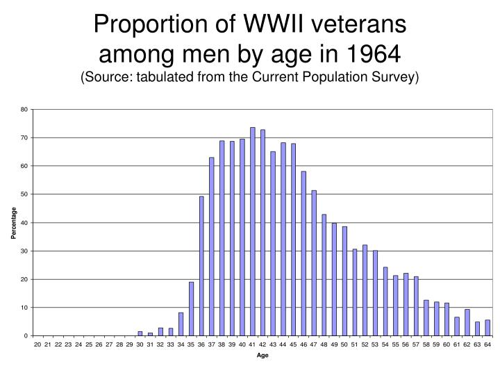 Proportion of WWII veterans