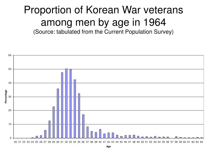 Proportion of Korean War veterans among men by age in 1964
