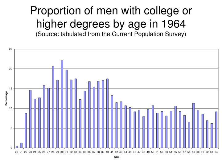 Proportion of men with college or higher degrees by age in 1964