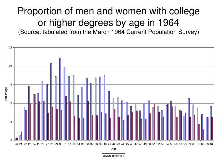 Proportion of men and women with college or higher degrees by age in 1964