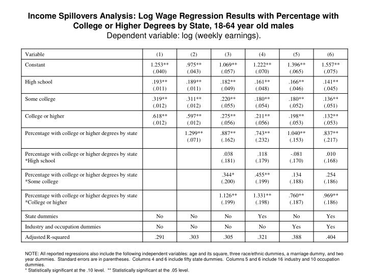Income Spillovers Analysis: Log Wage Regression Results with Percentage with College or Higher Degrees by State, 18-64 year old males