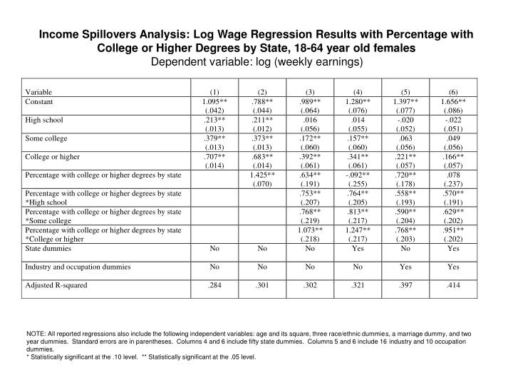 Income Spillovers Analysis: Log Wage Regression Results with Percentage with College or Higher Degrees by State, 18-64 year old females
