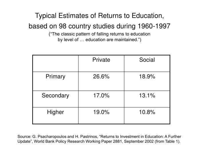 Typical Estimates of Returns to Education,