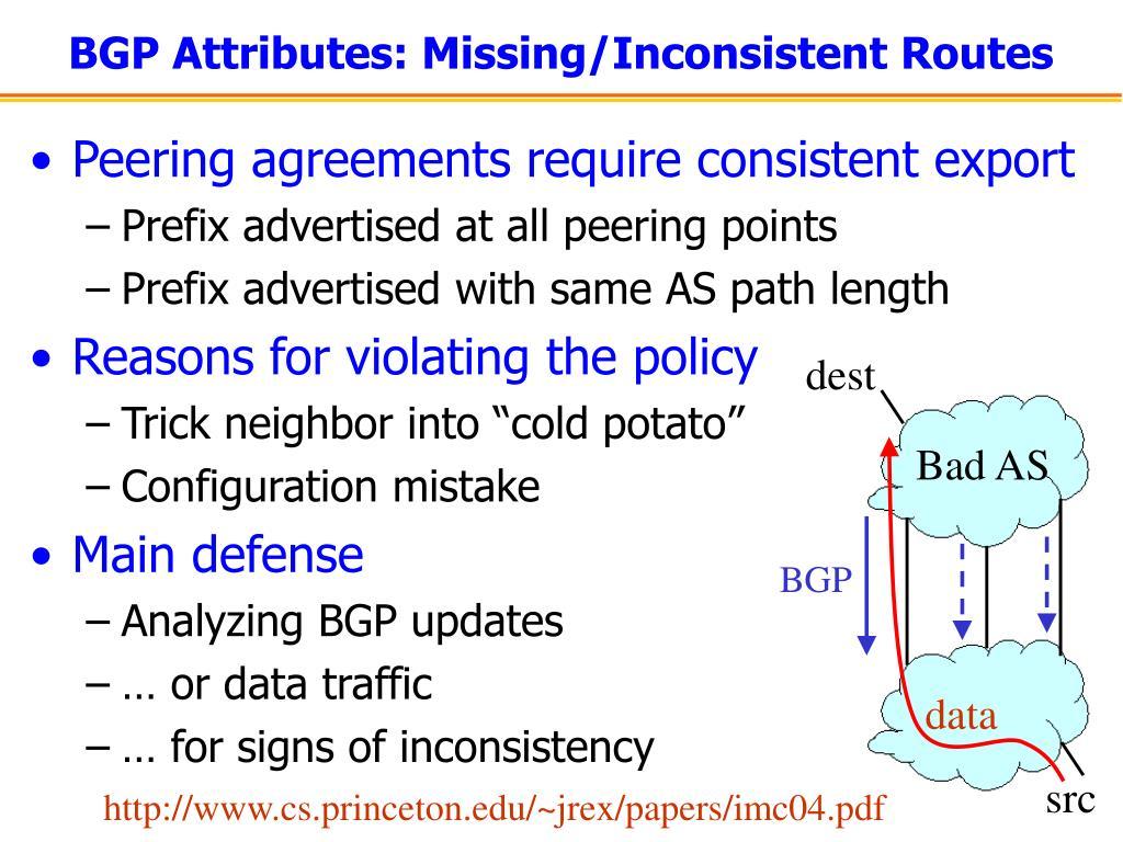 BGP Attributes: Missing/Inconsistent Routes