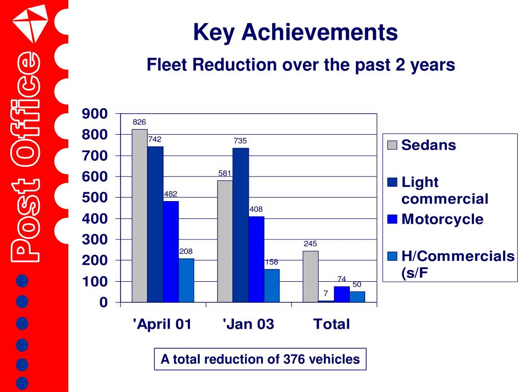 Fleet Reduction over the past 2 years