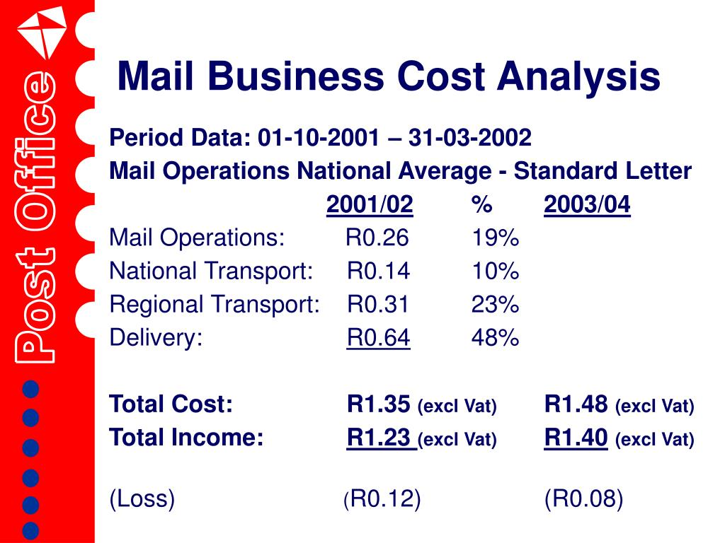 Mail Business Cost Analysis