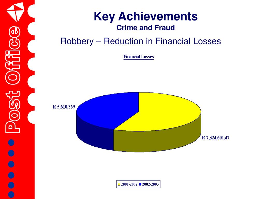 Robbery – Reduction in Financial Losses