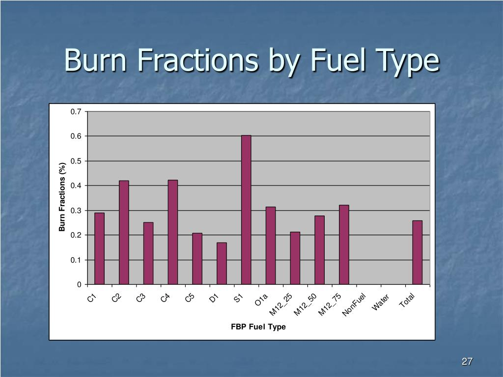 Burn Fractions by Fuel Type