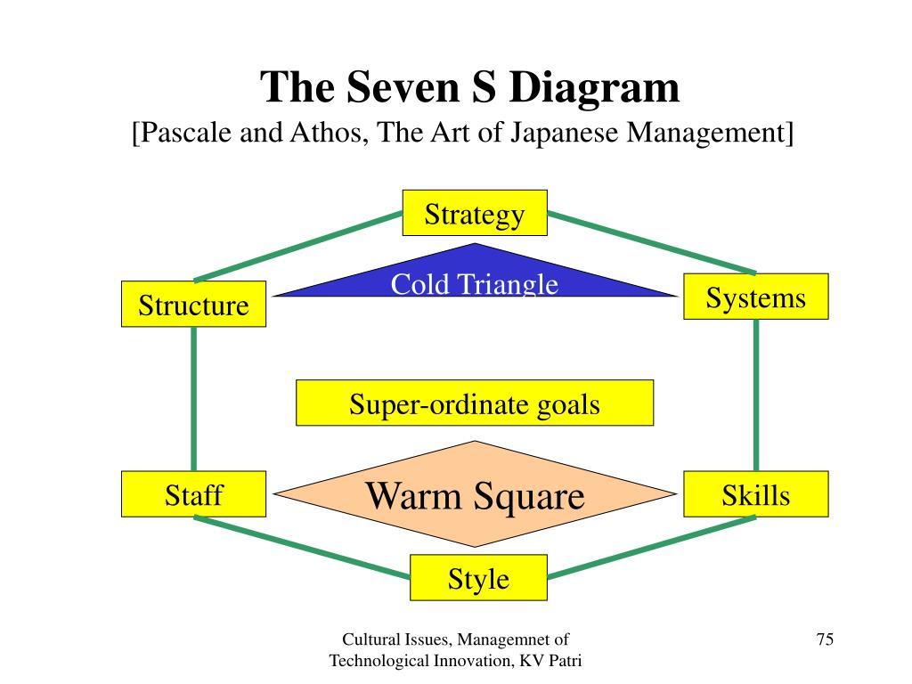 The Seven S Diagram