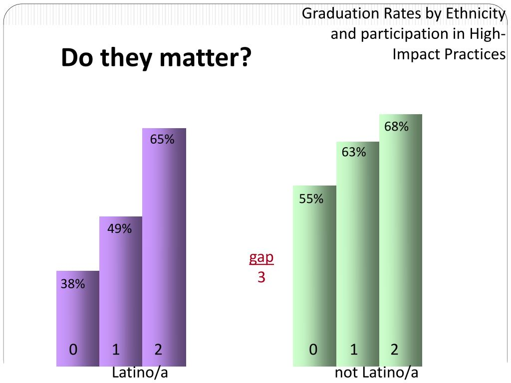 Graduation Rates by Ethnicity and participation in High-Impact Practices