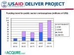 funding trend for public sector contraceptives millions of us