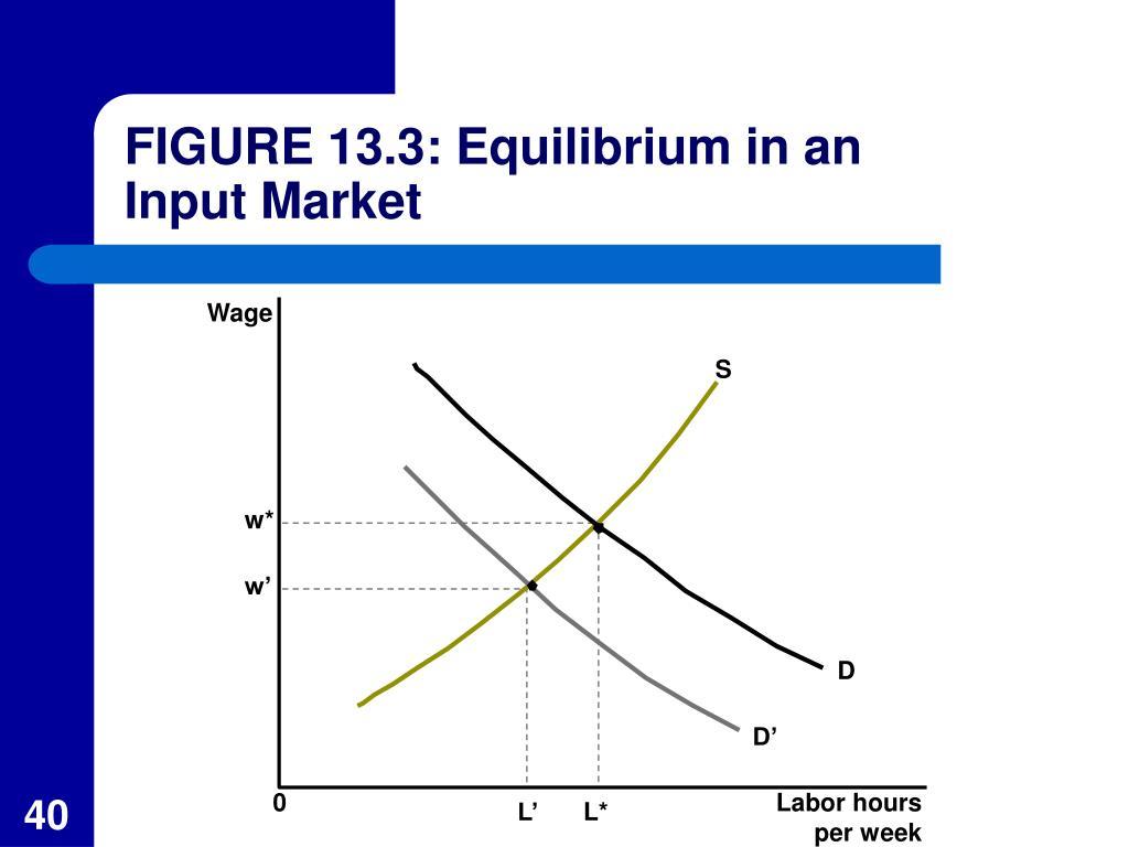 FIGURE 13.3: Equilibrium in an Input Market