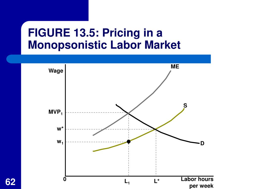 FIGURE 13.5: Pricing in a Monopsonistic Labor Market