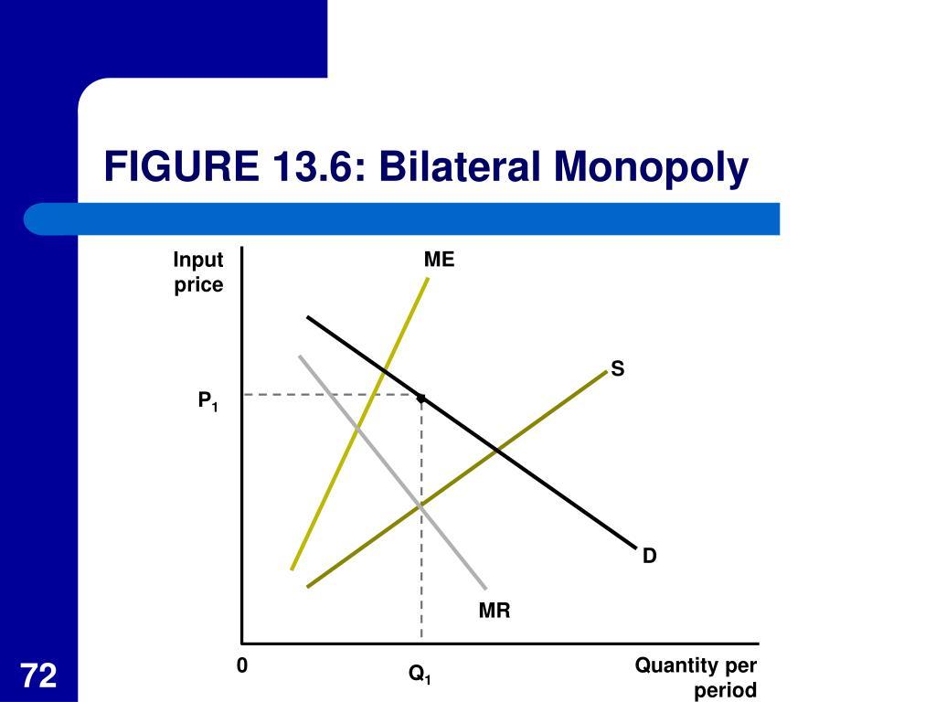 FIGURE 13.6: Bilateral Monopoly