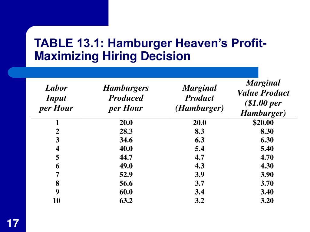 TABLE 13.1: Hamburger Heaven's Profit-Maximizing Hiring Decision