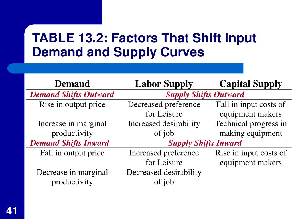 TABLE 13.2: Factors That Shift Input Demand and Supply Curves