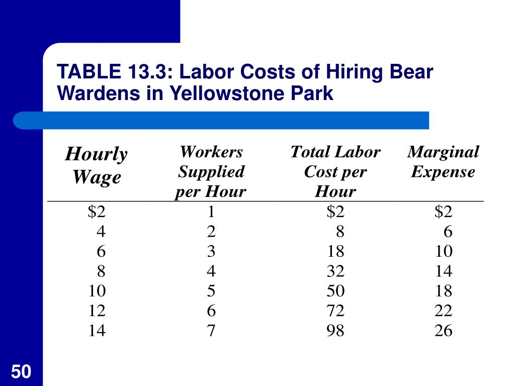 TABLE 13.3: Labor Costs of Hiring Bear Wardens in Yellowstone Park