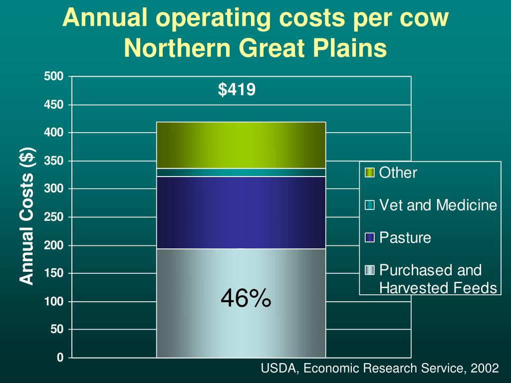 Annual operating costs per cow  Northern Great Plains