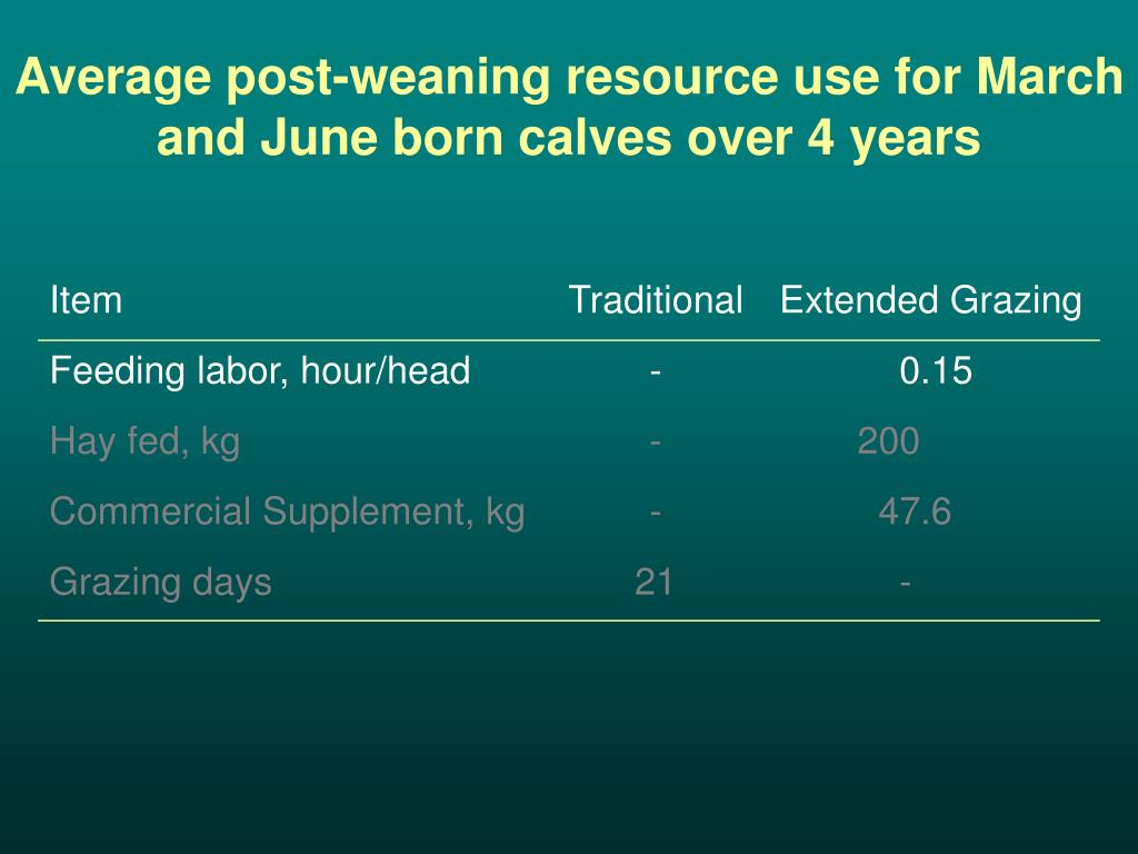 Average post-weaning resource use for March and June born calves over 4 years