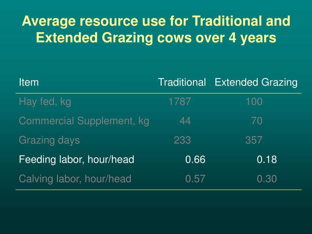Average resource use for Traditional and Extended Grazing cows over 4 years