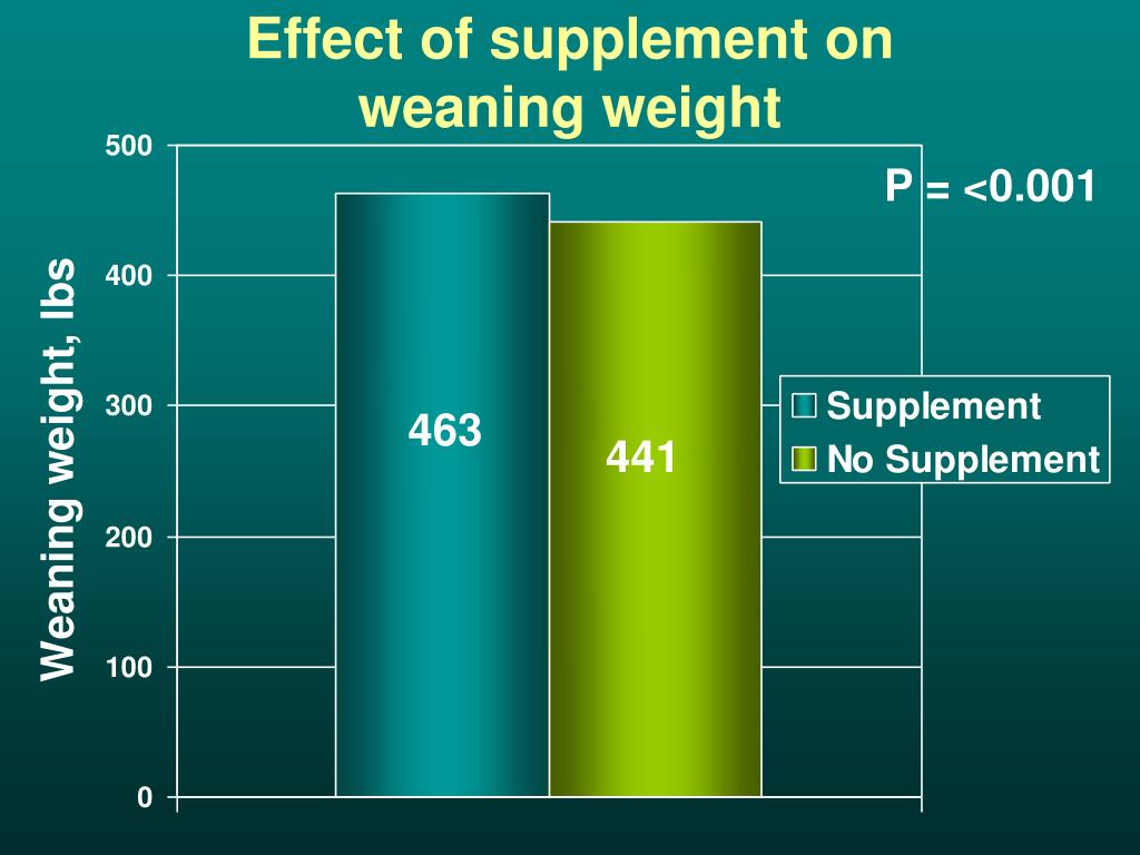 Effect of supplement on