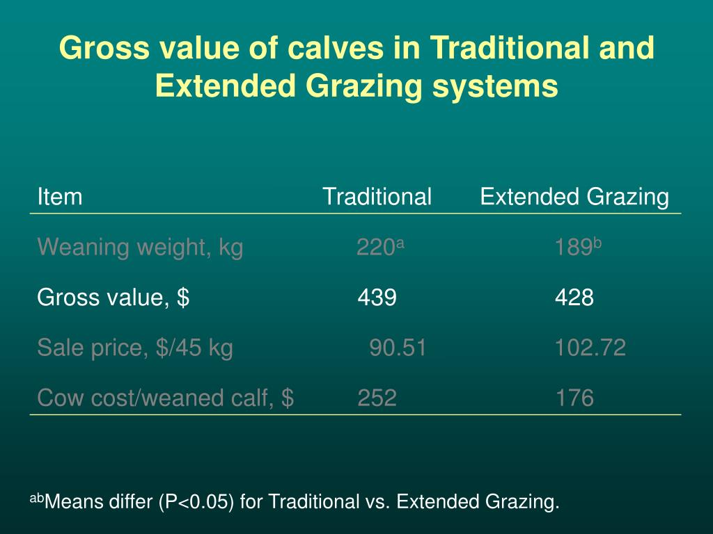 Gross value of calves in Traditional and Extended Grazing systems