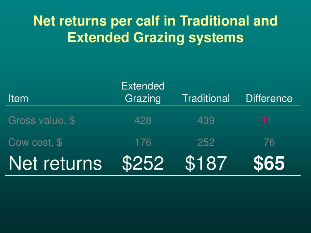 Net returns per calf in Traditional and Extended Grazing systems