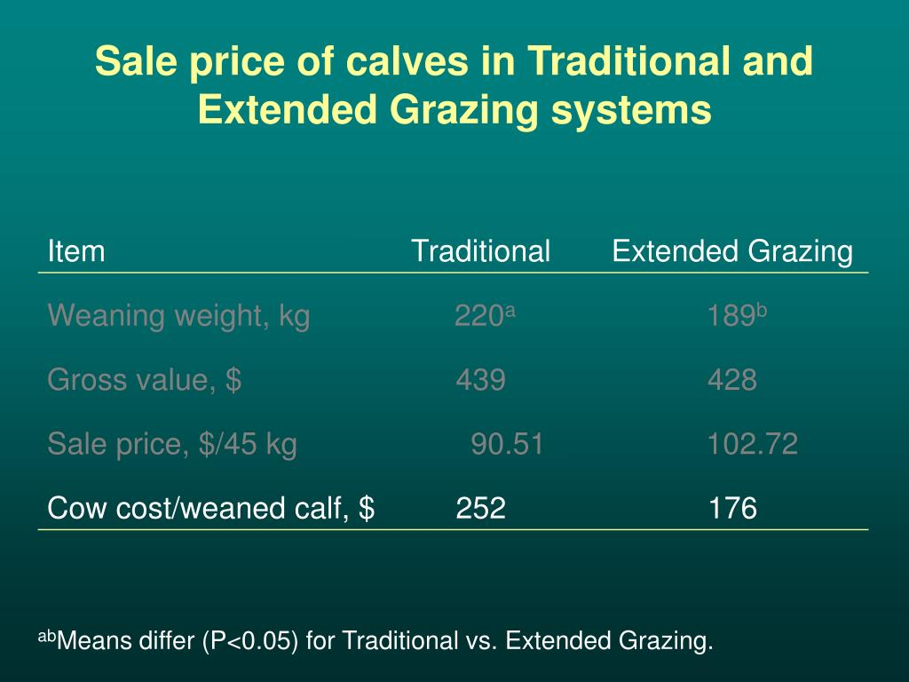 Sale price of calves in Traditional and Extended Grazing systems