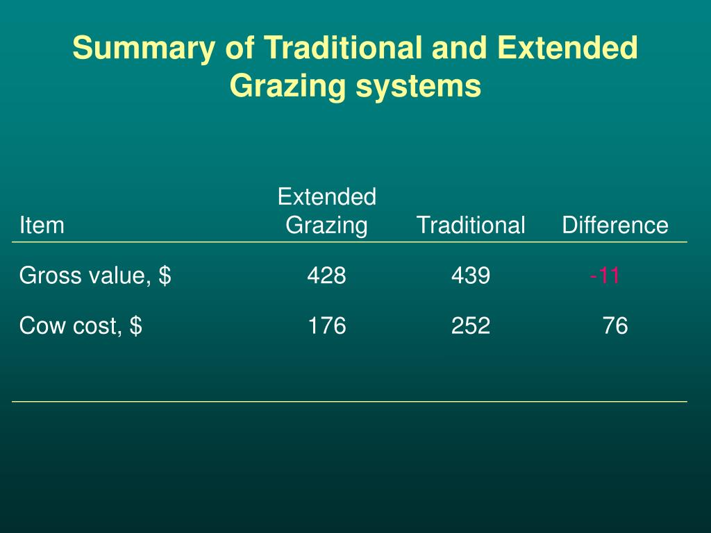 Summary of Traditional and Extended