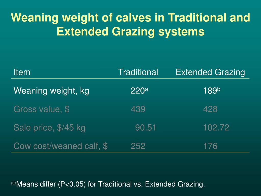Weaning weight of calves in Traditional and Extended Grazing systems