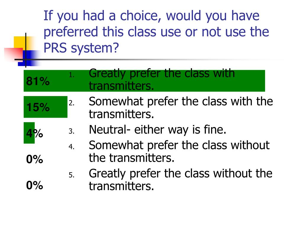 If you had a choice, would you have preferred this class use or not use the PRS system?