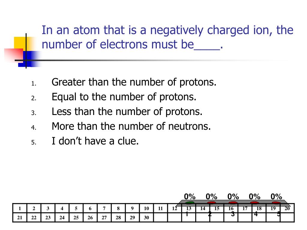 In an atom that is a negatively charged ion, the number of electrons must be____.
