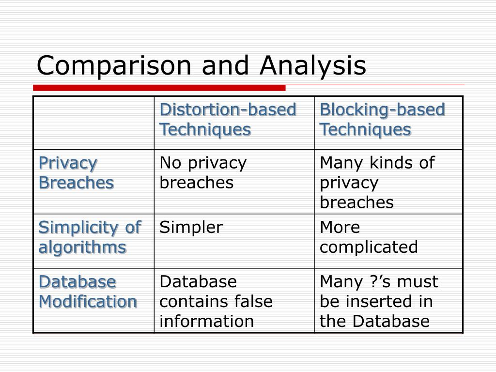 Comparison and Analysis